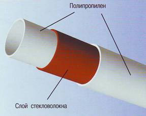 Полипропиленовая труба, армированная стекловолокном